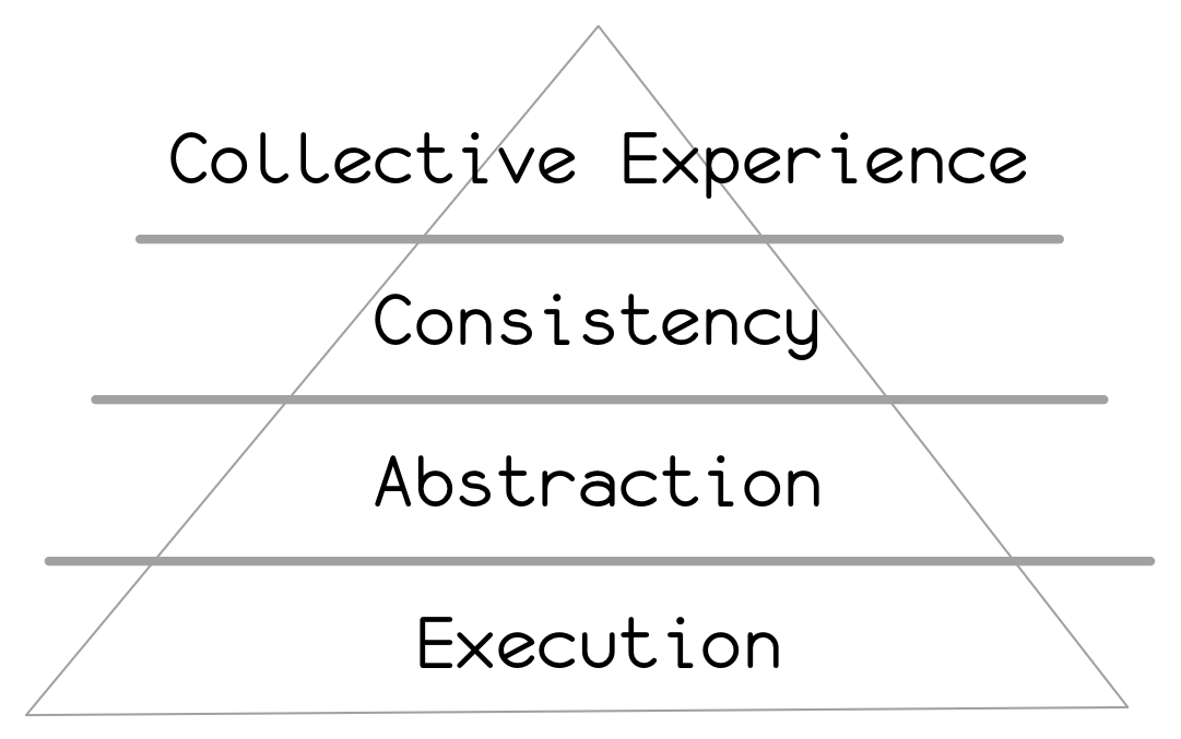 Hierarchy of Programming Needs